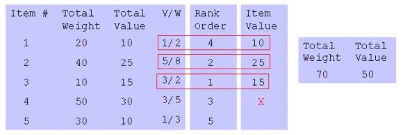 Knapsack problem using greedy method ppt.